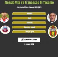 Alessio Vita vs Francesco Di Tacchio h2h player stats