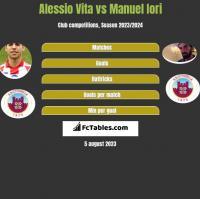 Alessio Vita vs Manuel Iori h2h player stats