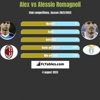 Alex vs Alessio Romagnoli h2h player stats
