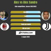 Alex vs Alex Sandro h2h player stats