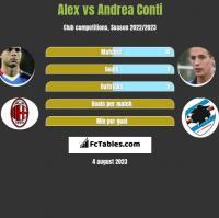 Alex vs Andrea Conti h2h player stats