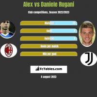 Alex vs Daniele Rugani h2h player stats