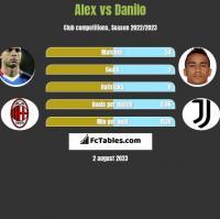 Alex vs Danilo h2h player stats