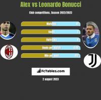 Alex vs Leonardo Bonucci h2h player stats