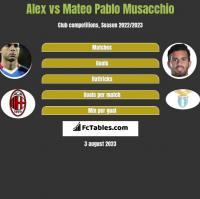 Alex vs Mateo Pablo Musacchio h2h player stats