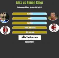 Alex vs Simon Kjaer h2h player stats