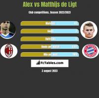 Alex vs Matthijs de Ligt h2h player stats