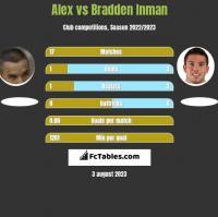 Alex vs Bradden Inman h2h player stats