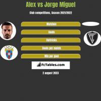 Alex vs Jorge Miguel h2h player stats