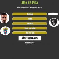 Alex vs Pica h2h player stats