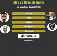 Alex vs Tiago Mesquita h2h player stats