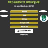 Alex Akande vs Jianrong Zhu h2h player stats