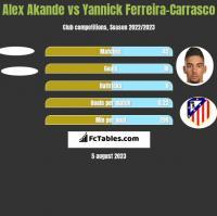 Alex Akande vs Yannick Ferreira-Carrasco h2h player stats