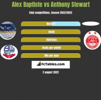 Alex Baptiste vs Anthony Stewart h2h player stats