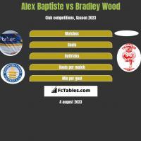 Alex Baptiste vs Bradley Wood h2h player stats