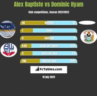 Alex Baptiste vs Dominic Hyam h2h player stats