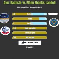 Alex Baptiste vs Ethan Ebanks-Landell h2h player stats
