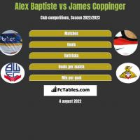 Alex Baptiste vs James Coppinger h2h player stats