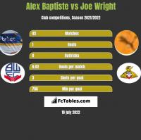 Alex Baptiste vs Joe Wright h2h player stats