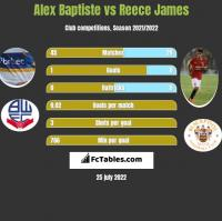 Alex Baptiste vs Reece James h2h player stats