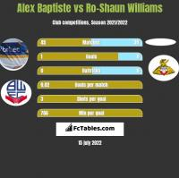 Alex Baptiste vs Ro-Shaun Williams h2h player stats