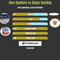 Alex Baptiste vs Dujon Sterling h2h player stats