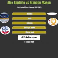Alex Baptiste vs Brandon Mason h2h player stats