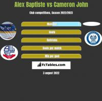 Alex Baptiste vs Cameron John h2h player stats