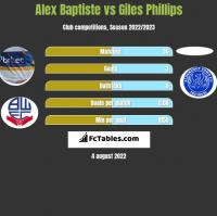 Alex Baptiste vs Giles Phillips h2h player stats