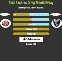 Alex Bass vs Craig MacGillivray h2h player stats