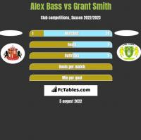 Alex Bass vs Grant Smith h2h player stats