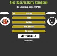 Alex Bass vs Harry Campbell h2h player stats