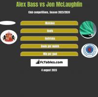 Alex Bass vs Jon McLaughlin h2h player stats