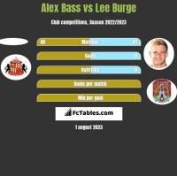 Alex Bass vs Lee Burge h2h player stats