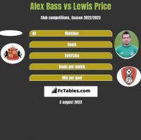 Alex Bass vs Lewis Price h2h player stats