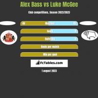 Alex Bass vs Luke McGee h2h player stats