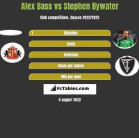 Alex Bass vs Stephen Bywater h2h player stats