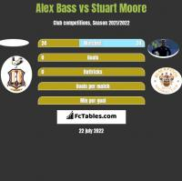 Alex Bass vs Stuart Moore h2h player stats