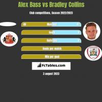 Alex Bass vs Bradley Collins h2h player stats