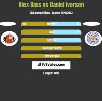 Alex Bass vs Daniel Iversen h2h player stats