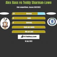 Alex Bass vs Teddy Sharman-Lowe h2h player stats