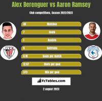 Alex Berenguer vs Aaron Ramsey h2h player stats