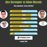 Alex Berenguer vs Adam Marusic h2h player stats