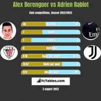 Alex Berenguer vs Adrien Rabiot h2h player stats