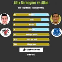Alex Berenguer vs Allan h2h player stats