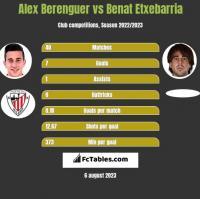 Alex Berenguer vs Benat Etxebarria h2h player stats