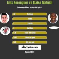 Alex Berenguer vs Blaise Matuidi h2h player stats