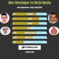 Alex Berenguer vs Borja Garcia h2h player stats