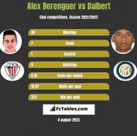 Alex Berenguer vs Dalbert h2h player stats