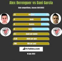 Alex Berenguer vs Dani Garcia h2h player stats
